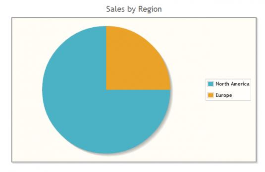 jqPlot Pie Chart